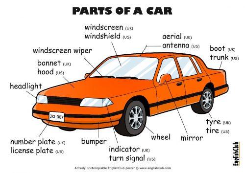englishclub-poster-parts-of-a-car-ukus