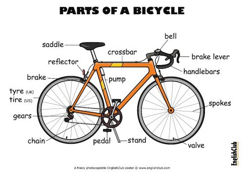 englishclub-poster-parts-of-a-bicycle-ukus