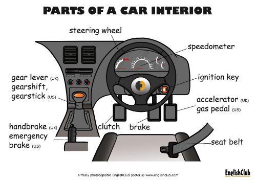 englishclub-poster-parts-of-a-car-interior-ukus