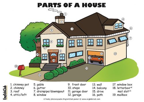 englishclub-poster-parts-of-a-house