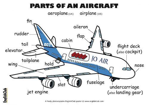 englishclub-poster-parts-of-an-aircraft-ukus